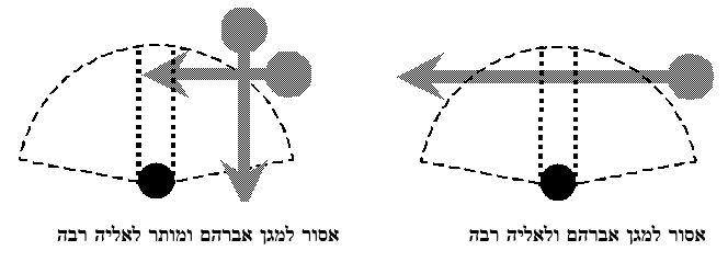 המחשת דעת מגן אברהם ואליה רבה - מעבר לפני המתפלל