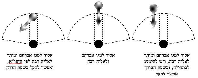 המחשת דעת מגן אברהם ואליה רבה - סיום התפילה