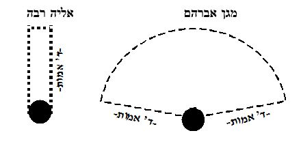 """דעת מגן אברהם ואליה רבה בהגדרת """"לפני המתפלל"""""""